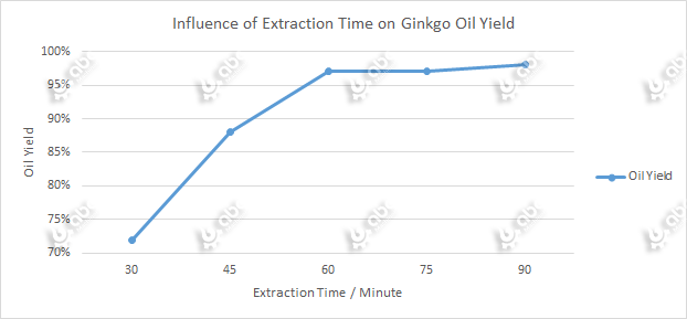 Influence of Extraction Time on Ginkgo Oil Yield