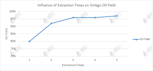 Influence of Extraction Times on Ginkgo Oil Yield