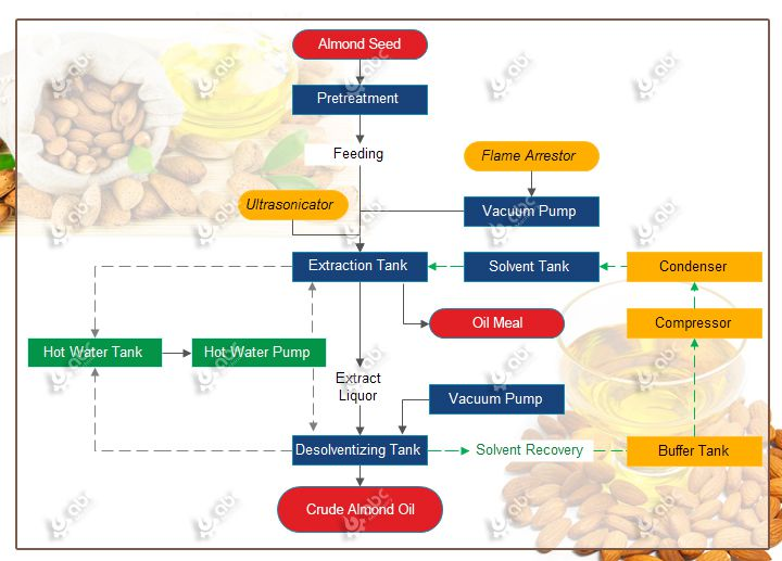 low temperature almond oil extraction process