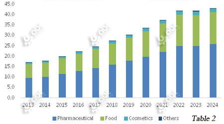America curcumin market in pharmaceutical, food and comestics