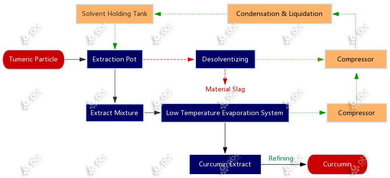 flow chart of curcumin extraction plant